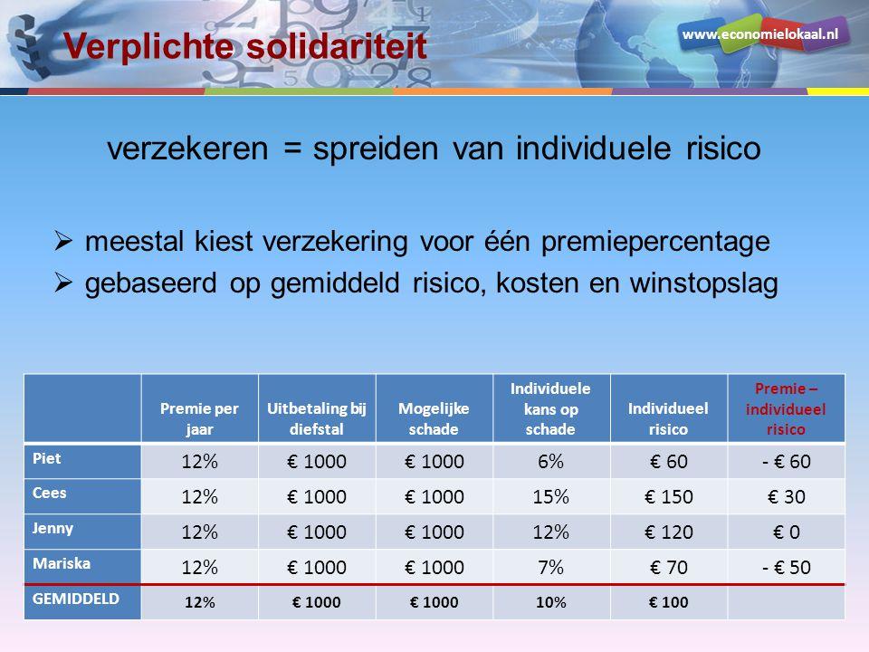 www.economielokaal.nl Verplichte solidariteit verzekeren = spreiden van individuele risico  meestal kiest verzekering voor één premiepercentage  gebaseerd op gemiddeld risico, kosten en winstopslag Premie per jaar Uitbetaling bij diefstal Mogelijke schade Individuele kans op schade Individueel risico Premie – individueel risico Piet 12%€ 1000 6%€ 60- € 60 Cees 12%€ 1000 15%€ 150€ 30 Jenny 12%€ 1000 12%€ 120€ 0 Mariska 12%€ 1000 7%€ 70- € 50 GEMIDDELD 12%€ 1000 10%€ 100