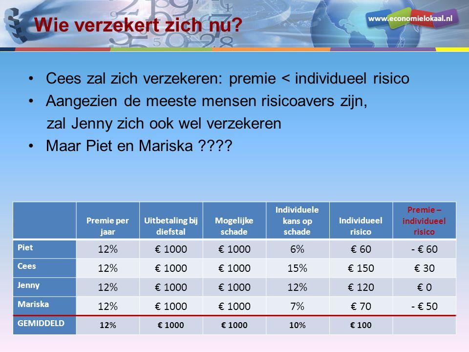 www.economielokaal.nl Wie verzekert zich nu? •Cees zal zich verzekeren: premie < individueel risico •Aangezien de meeste mensen risicoavers zijn, zal