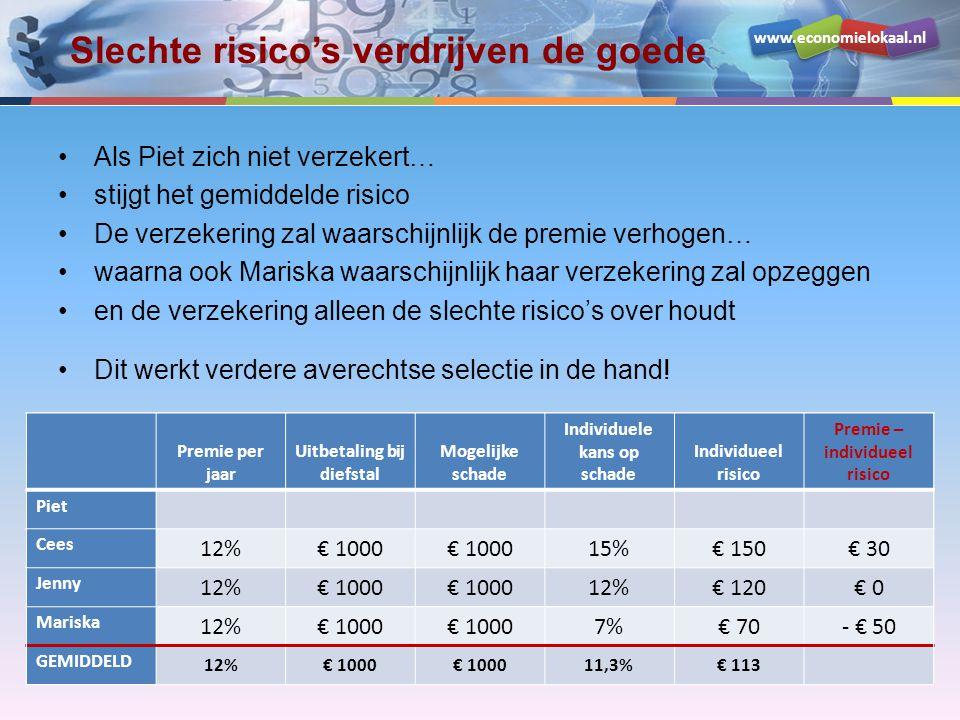 www.economielokaal.nl Slechte risico's verdrijven de goede •Als Piet zich niet verzekert… •stijgt het gemiddelde risico •De verzekering zal waarschijn