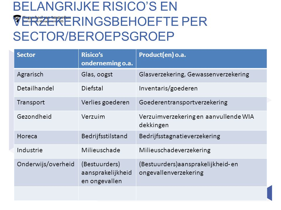 BELANGRIJKE RISICO'S EN VERZEKERINGSBEHOEFTE PER SECTOR/BEROEPSGROEP SectorRisico's onderneming o.a. Product(en) o.a. AgrarischGlas, oogstGlasverzeker