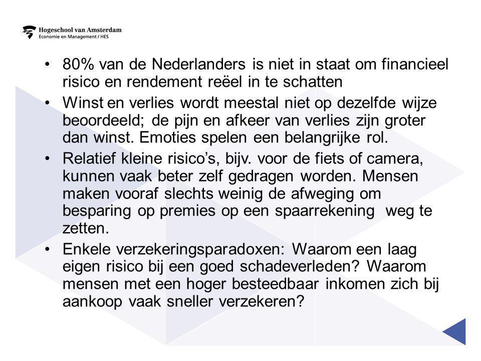 •80% van de Nederlanders is niet in staat om financieel risico en rendement reëel in te schatten •Winst en verlies wordt meestal niet op dezelfde wijze beoordeeld; de pijn en afkeer van verlies zijn groter dan winst.