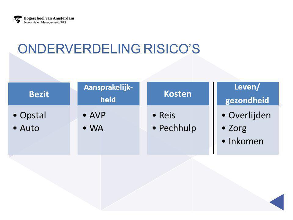 ONDERVERDELING RISICO'S Bezit •Opstal •Auto Aansprakelijk- heid •AVP •WA Kosten •Reis •Pechhulp Leven/ gezondheid •Overlijden •Zorg •Inkomen