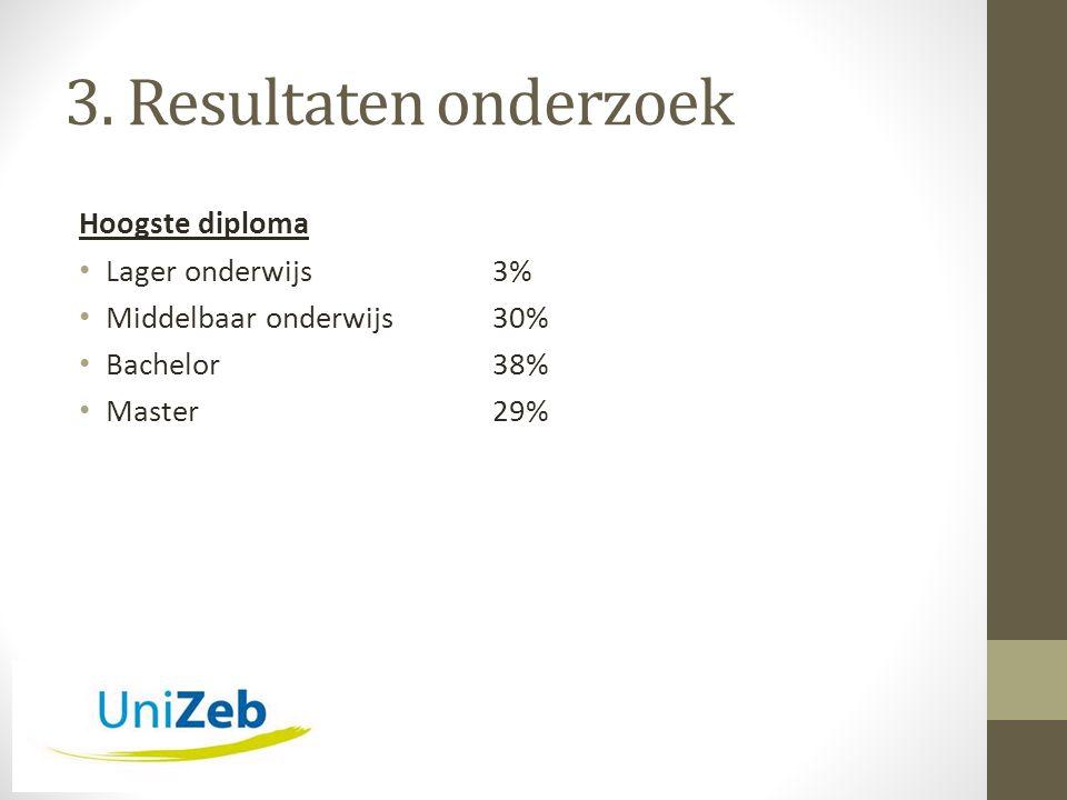 3. Resultaten onderzoek Hoogste diploma • Lager onderwijs 3% • Middelbaar onderwijs30% • Bachelor38% • Master29%