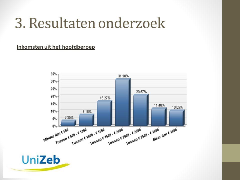 3. Resultaten onderzoek Inkomsten uit het hoofdberoep