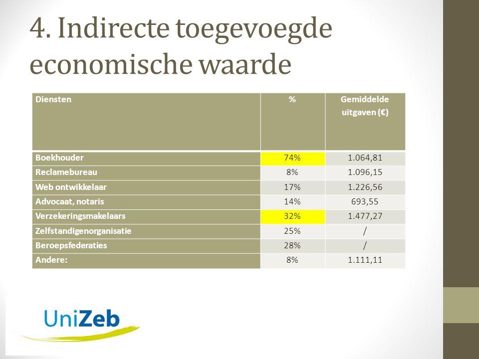 4. Indirecte toegevoegde economische waarde Diensten% Gemiddelde uitgaven (€) Boekhouder74%1.064,81 Reclamebureau8%1.096,15 Web ontwikkelaar17%1.226,5