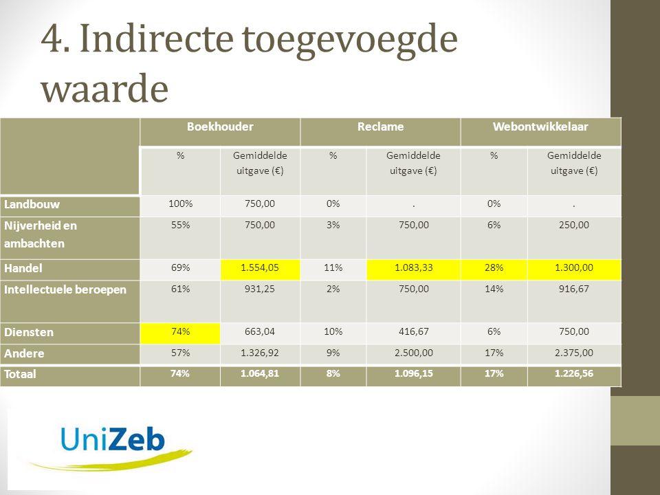 4. Indirecte toegevoegde waarde BoekhouderReclameWebontwikkelaar % Gemiddelde uitgave (€) % % Landbouw 100%750,000%.. Nijverheid en ambachten 55%750,0