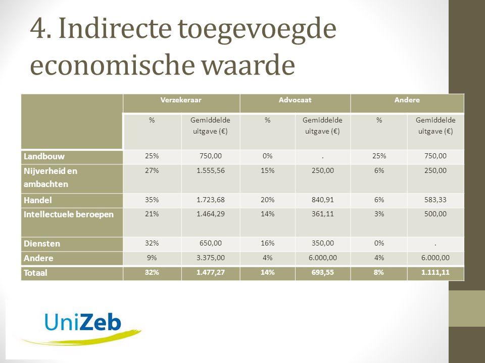4. Indirecte toegevoegde economische waarde VerzekeraarAdvocaatAndere % Gemiddelde uitgave (€) % % Landbouw 25%750,000%.25%750,00 Nijverheid en ambach