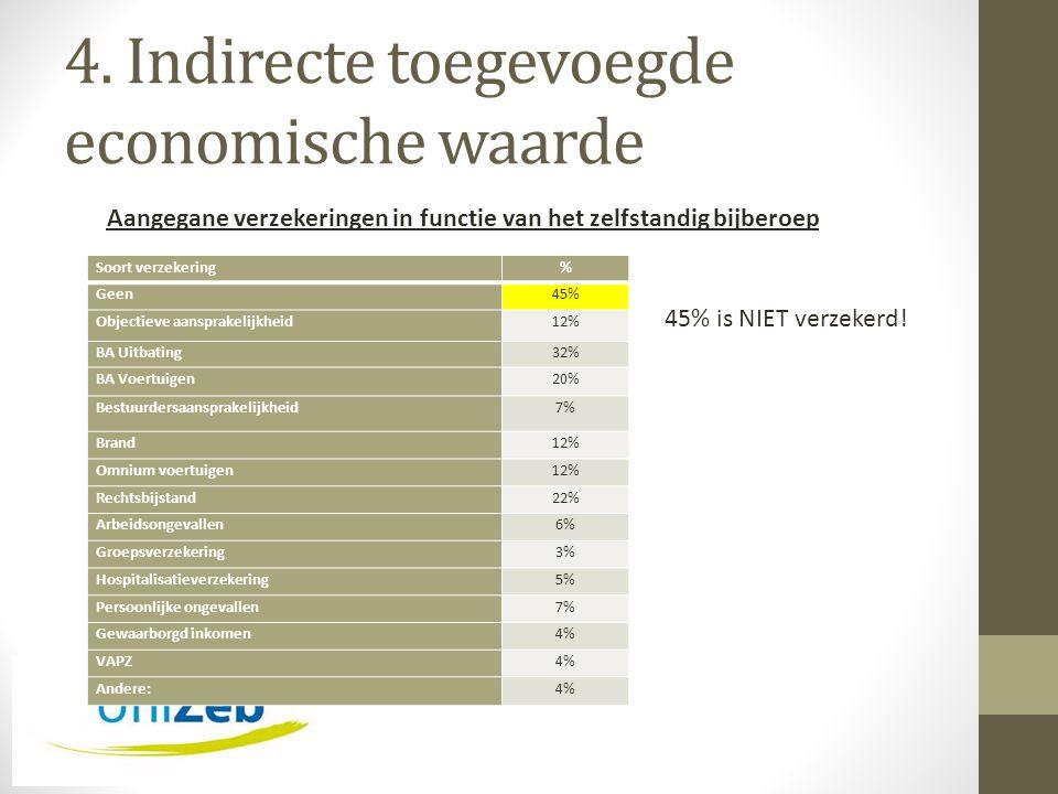 4. Indirecte toegevoegde economische waarde Soort verzekering% Geen45% Objectieve aansprakelijkheid12% BA Uitbating32% BA Voertuigen20% Bestuurdersaan