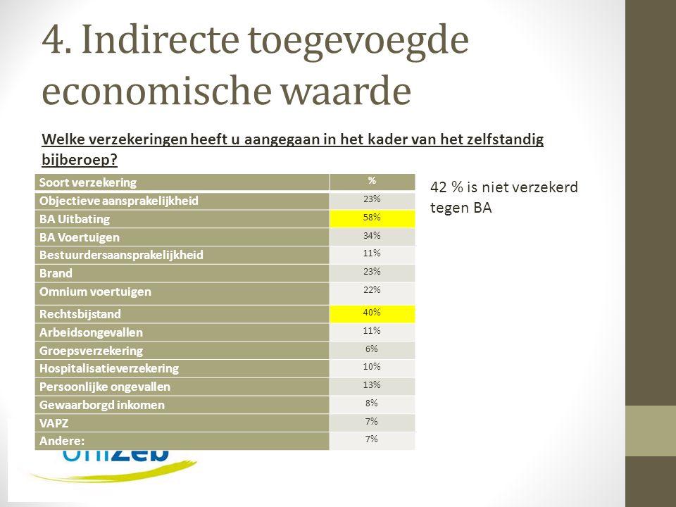 4. Indirecte toegevoegde economische waarde Soort verzekering % Objectieve aansprakelijkheid 23% BA Uitbating 58% BA Voertuigen 34% Bestuurdersaanspra