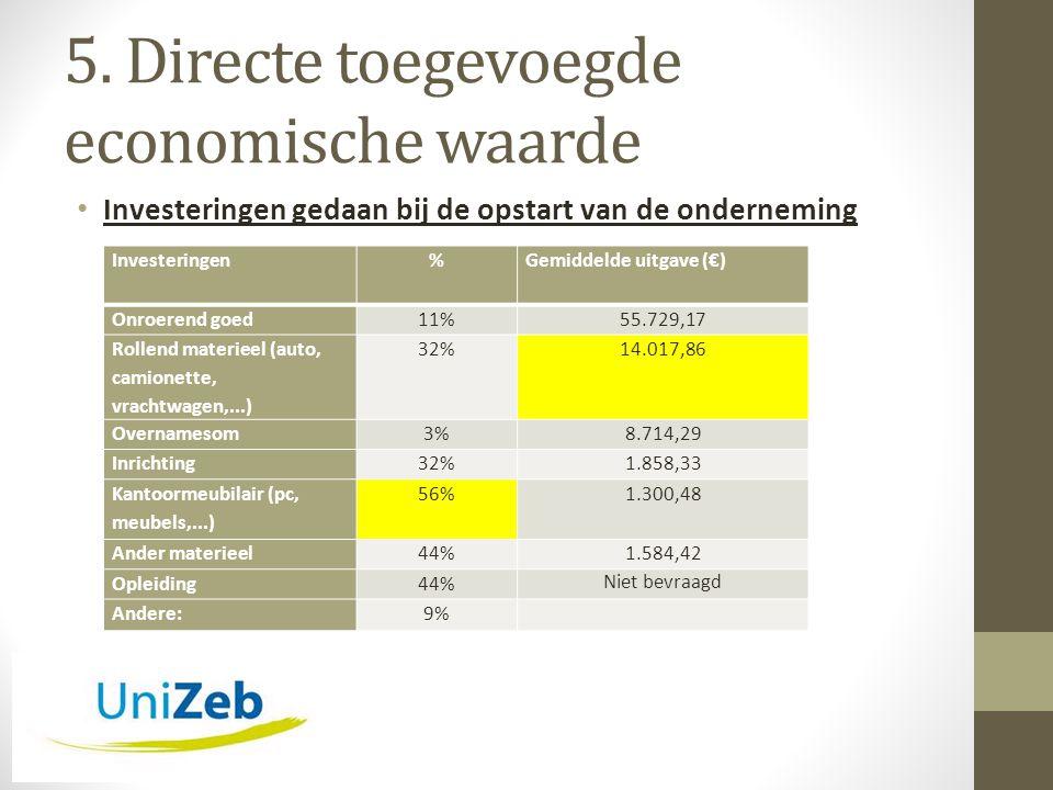 5. Directe toegevoegde economische waarde • Investeringen gedaan bij de opstart van de onderneming Investeringen%Gemiddelde uitgave (€) Onroerend goed