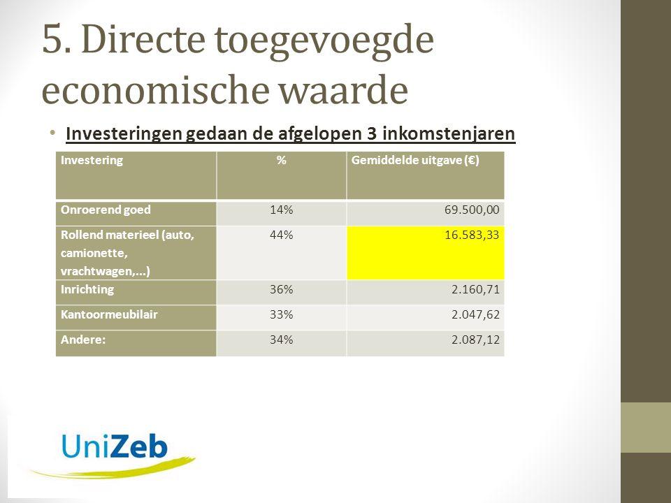 5. Directe toegevoegde economische waarde • Investeringen gedaan de afgelopen 3 inkomstenjaren Investering%Gemiddelde uitgave (€) Onroerend goed14%69.