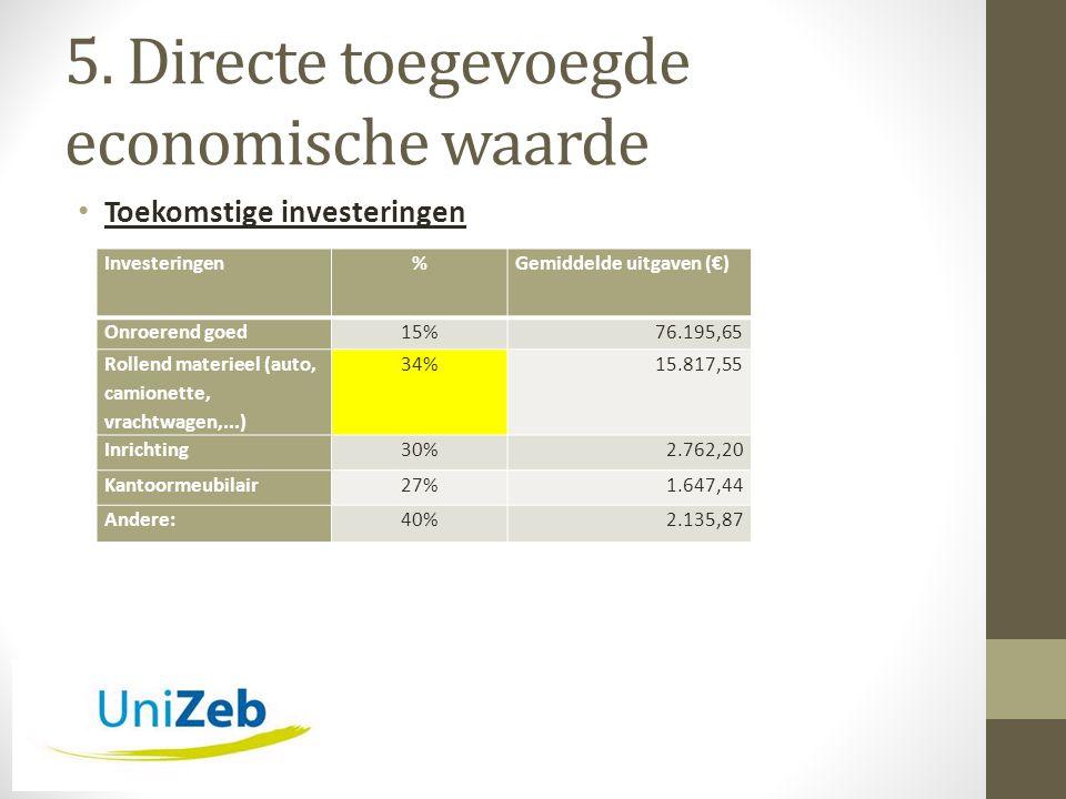 5. Directe toegevoegde economische waarde • Toekomstige investeringen Investeringen%Gemiddelde uitgaven (€) Onroerend goed15%76.195,65 Rollend materie