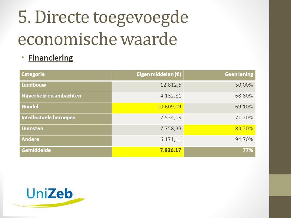 5. Directe toegevoegde economische waarde • Financiering CategorieEigen middelen (€)Geen lening Landbouw12.812,550,00% Nijverheid en ambachten4.132,81