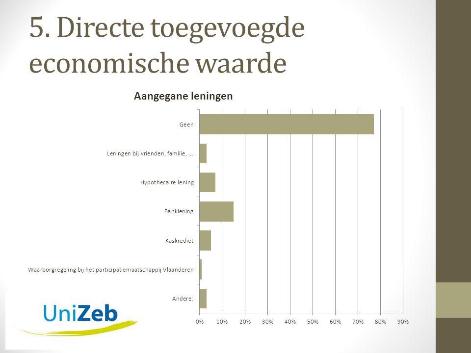 5. Directe toegevoegde economische waarde