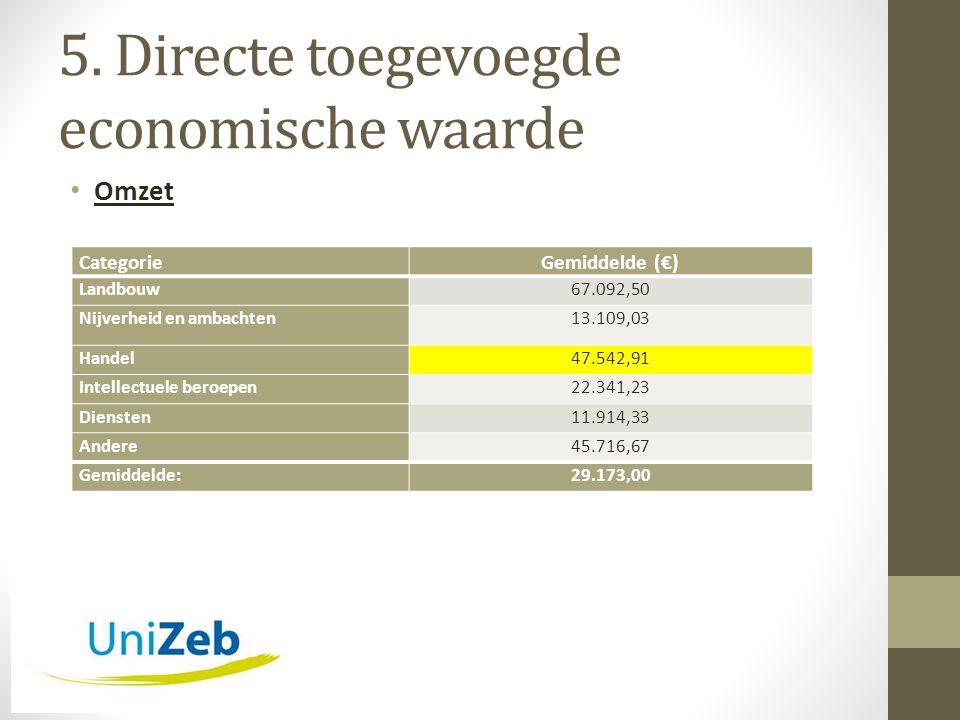 5. Directe toegevoegde economische waarde • Omzet CategorieGemiddelde (€) Landbouw67.092,50 Nijverheid en ambachten13.109,03 Handel47.542,91 Intellect