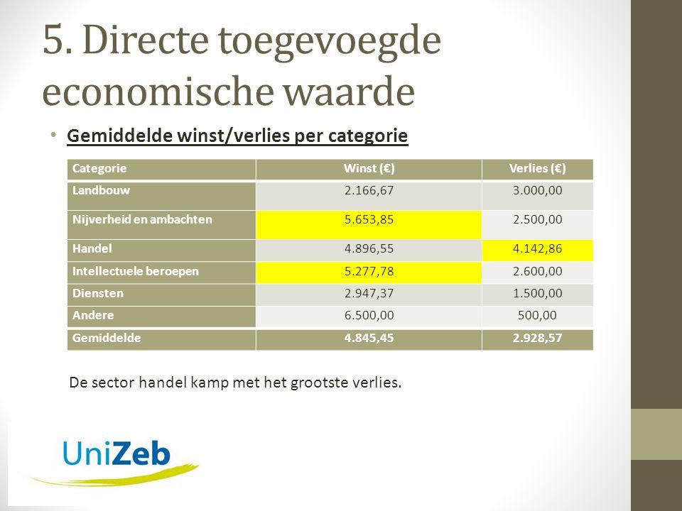 5. Directe toegevoegde economische waarde • Gemiddelde winst/verlies per categorie CategorieWinst (€)Verlies (€) Landbouw2.166,673.000,00 Nijverheid e