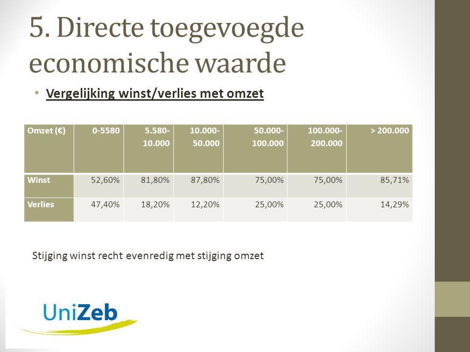 5. Directe toegevoegde economische waarde • Vergelijking winst/verlies met omzet Omzet (€)0-5580 5.580- 10.000 10.000- 50.000 50.000- 100.000 100.000-