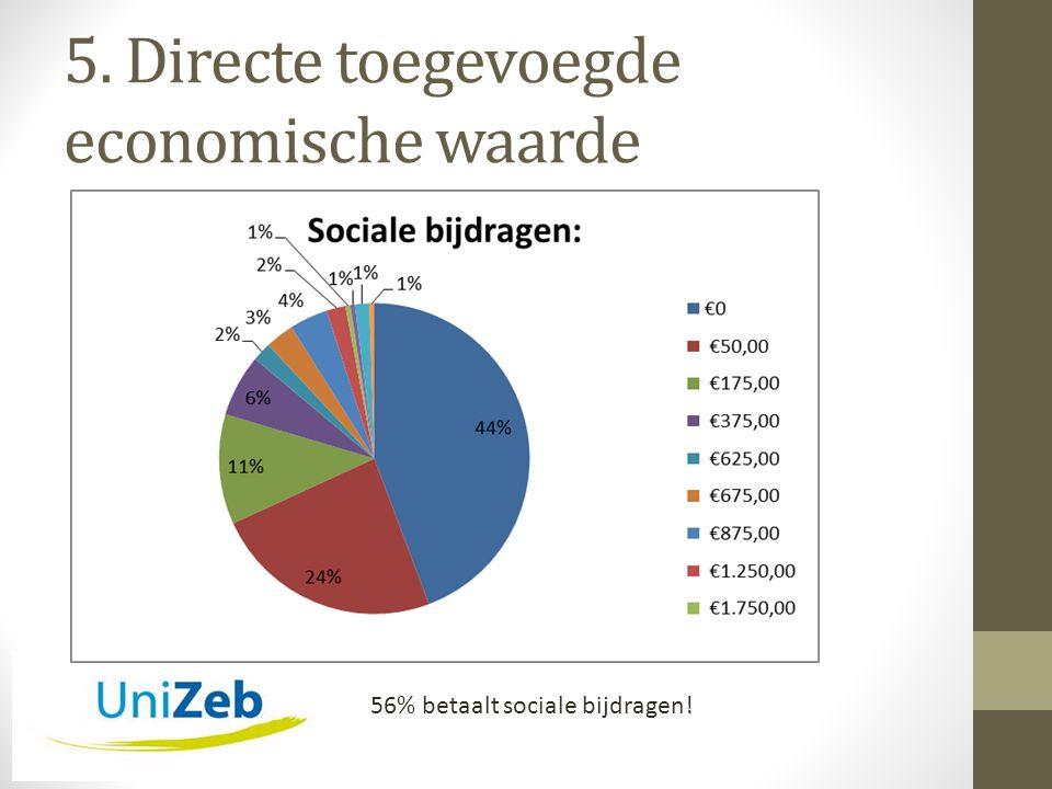 5. Directe toegevoegde economische waarde 56% betaalt sociale bijdragen!