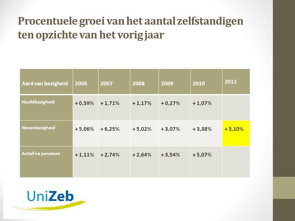 Procentuele groei van het aantal zelfstandigen ten opzichte van het vorig jaar Aard van bezigheid20062007200820092010 2011 Hoofdbezigheid + 0,59%+ 1,71%+ 1,17%+ 0,27%+ 1,07% Nevenbezigheid + 5,06%+ 6,25%+ 5,02%+ 3,07%+ 3,38%+ 3,10% Actief na pensioen + 1,11%+ 2,74%+ 2,64%+ 3,54%+ 5,07%