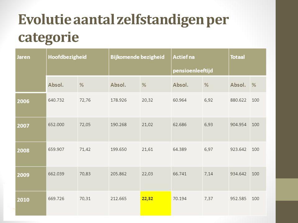5. Directe toegevoegde economische waarde • Financieel resultaat 2/3 van ZIB maken winst