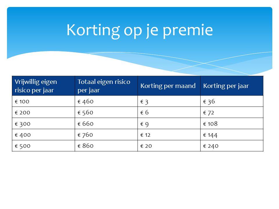 Vrijwillig eigen risico per jaar Totaal eigen risico per jaar Korting per maandKorting per jaar € 100€ 460€ 3€ 36 € 200€ 560€ 6€ 72 € 300€ 660€ 9€ 108