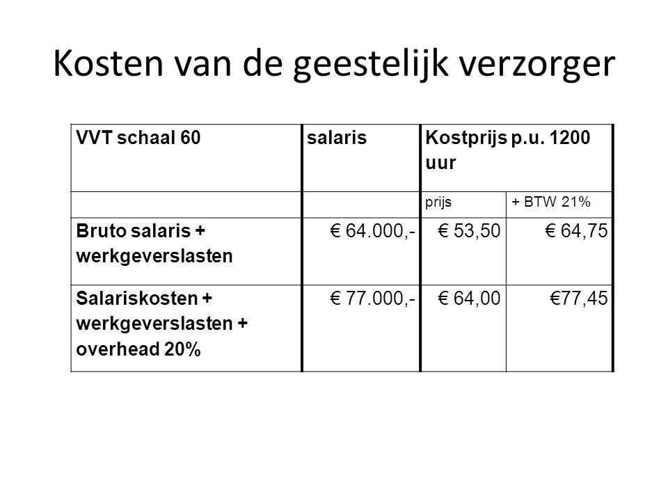 Kosten van de geestelijk verzorger VVT schaal 60salaris Kostprijs p.u. 1200 uur prijs+ BTW 21% Bruto salaris + werkgeverslasten € 64.000,-€ 53,50€ 64,