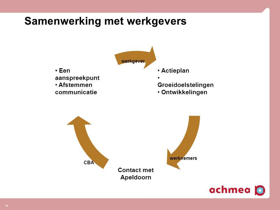 14 werkgever Samenwerking met werkgevers werknemers CBA