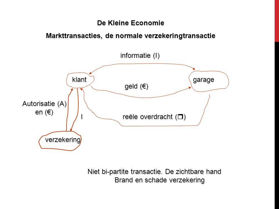 klantgarage informatie (I) geld (€) reële overdracht (  ) Niet bi-partite transactie. De zichtbare hand Brand en schade verzekering Brand en schade v