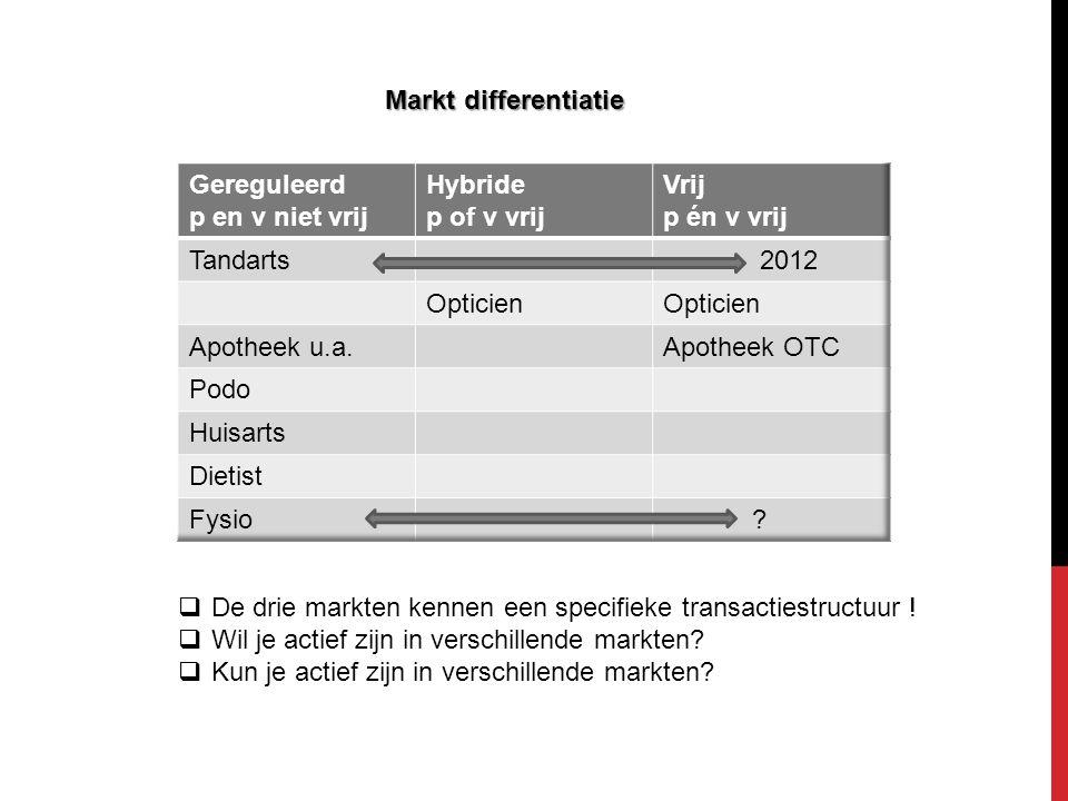 Markt differentiatie  De drie markten kennen een specifieke transactiestructuur !  Wil je actief zijn in verschillende markten?  Kun je actief zijn