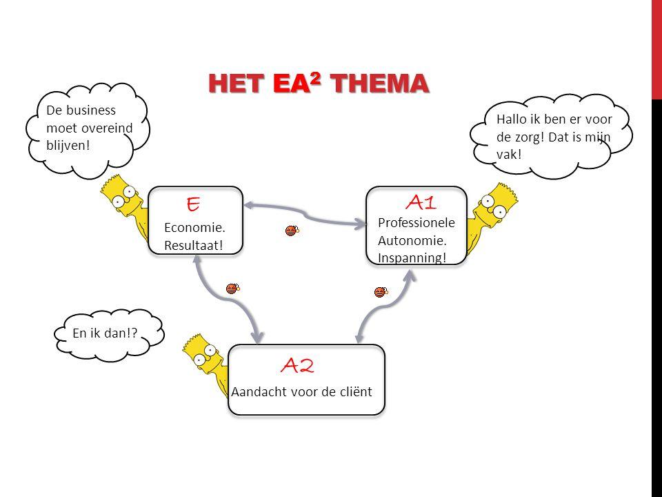 Business model!. Het EA 2 thema is aan de orde in ieder denkbaar business model.