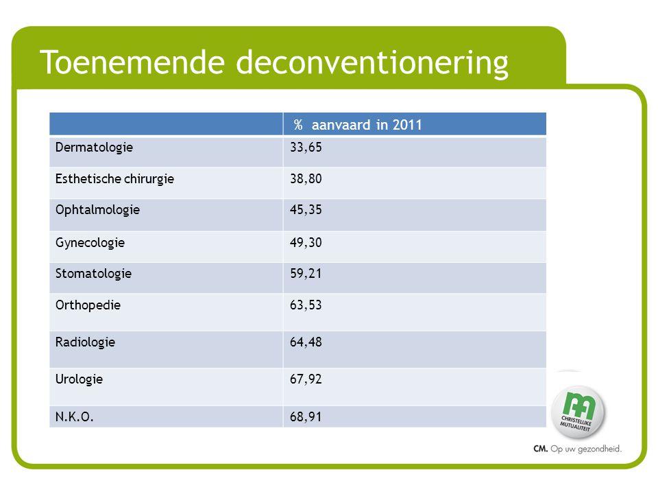 Toenemende deconventionering % aanvaard in 2011 Dermatologie33,65 Esthetische chirurgie38,80 Ophtalmologie45,35 Gynecologie49,30 Stomatologie59,21 Orthopedie63,53 Radiologie64,48 Urologie67,92 N.K.O.68,91