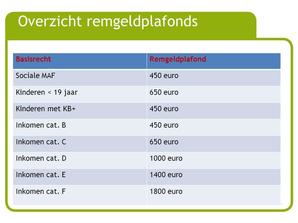 Overzicht remgeldplafonds BasisrechtRemgeldplafond Sociale MAF450 euro Kinderen < 19 jaar650 euro Kinderen met KB+450 euro Inkomen cat.