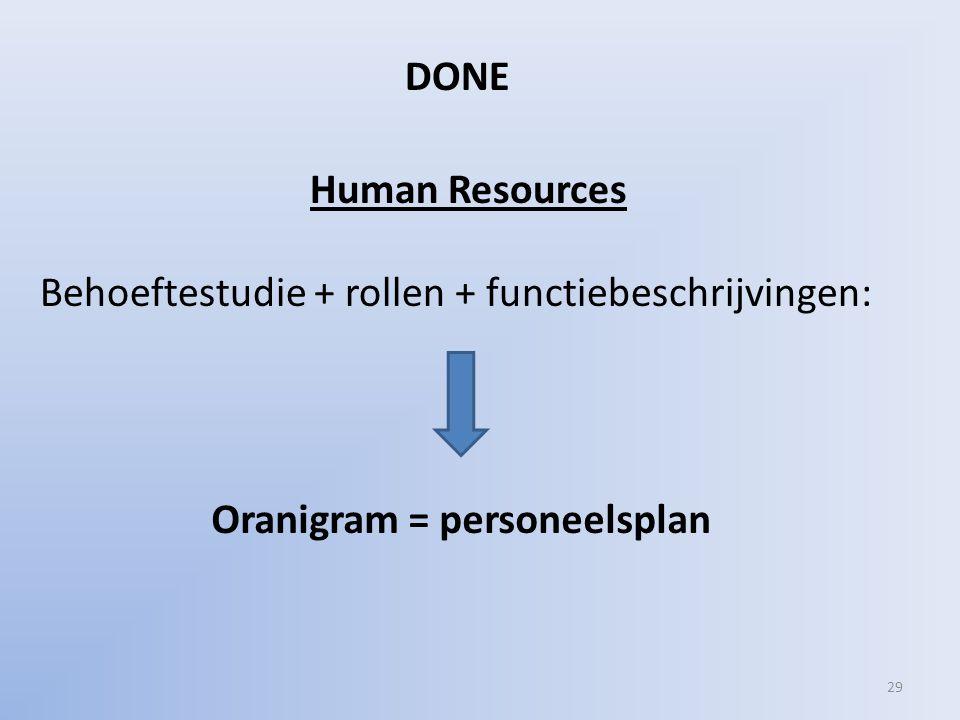 Human Resources Behoeftestudie + rollen + functiebeschrijvingen: DONE 29 Oranigram = personeelsplan