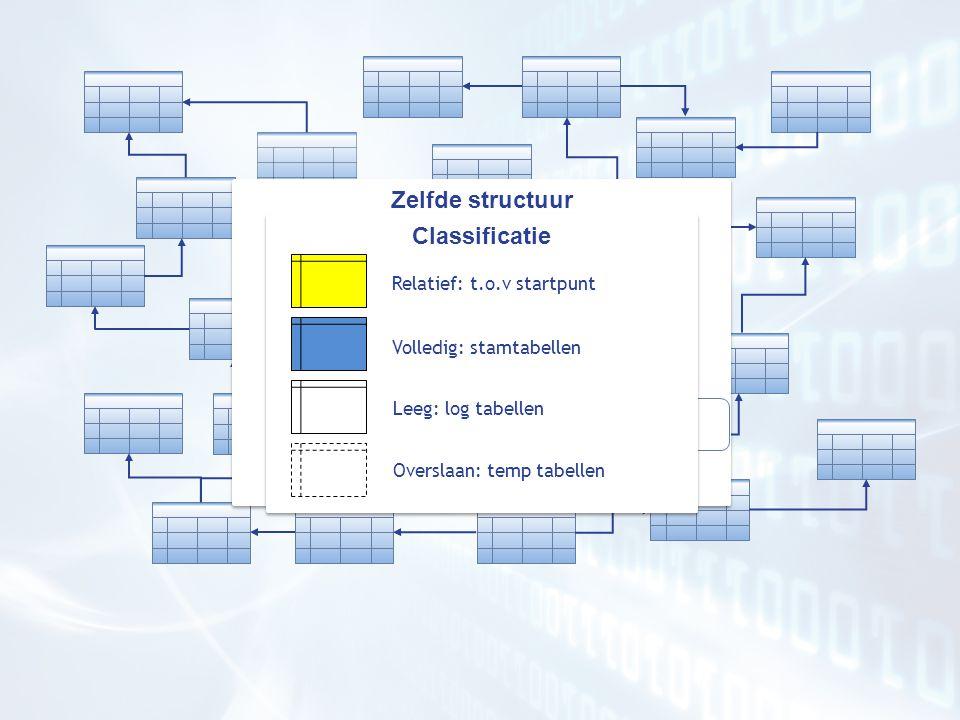 Start punt Zelfde structuur % Zelfde structuur % Productie data Test data Selectie criterium Classificatie Classificatie Relatief: t.o.v startpunt Volledig: stamtabellen Leeg: log tabellen Overslaan: temp tabellen