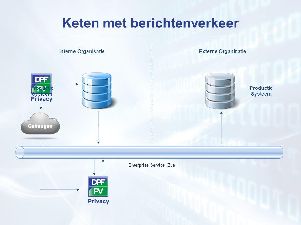 Keten met berichtenverkeer Productie Systeem Enterprise Service Bus Interne OrganisatieExterne Organisatie Productie Systeem Geheugen