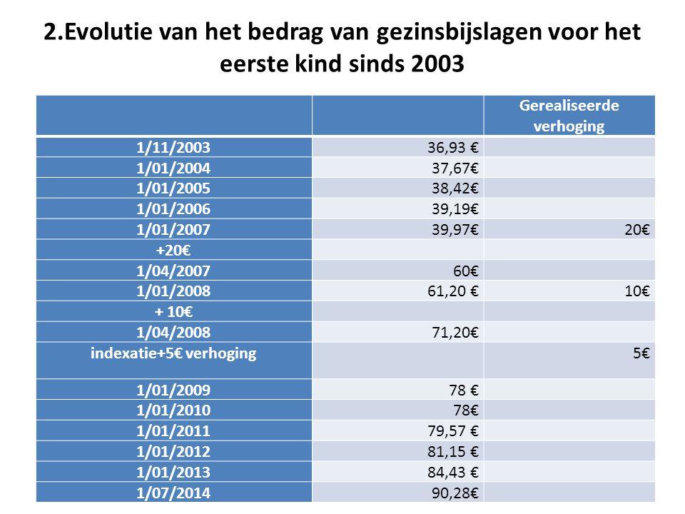 2.Evolutie van het bedrag van gezinsbijslagen voor het eerste kind sinds 2003 Gerealiseerde verhoging 1/11/200336,93 € 1/01/200437,67€ 1/01/200538,42€