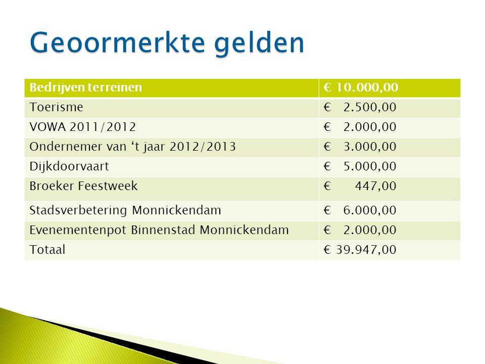 Bedrijven terreinen€ 10.000,00 Toerisme€ 2.500,00 VOWA 2011/2012€ 2.000,00 Ondernemer van 't jaar 2012/2013€ 3.000,00 Dijkdoorvaart€ 5.000,00 Broeker Feestweek€ 447,00 Stadsverbetering Monnickendam€ 6.000,00 Evenementenpot Binnenstad Monnickendam€ 2.000,00 Totaal€ 39.947,00
