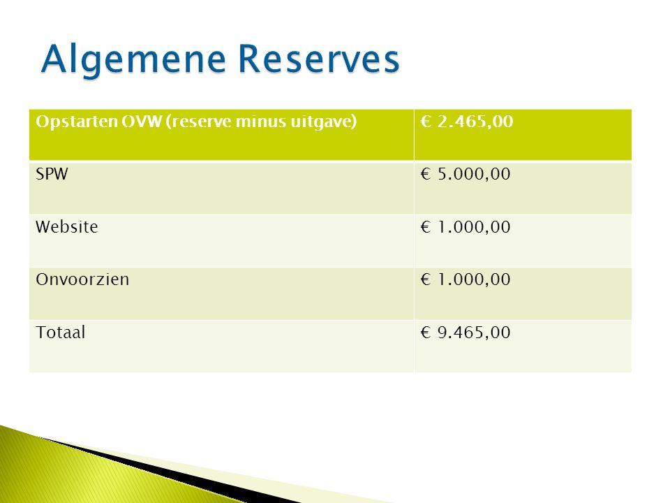 Opstarten OVW (reserve minus uitgave)€ 2.465,00 SPW€ 5.000,00 Website€ 1.000,00 Onvoorzien€ 1.000,00 Totaal€ 9.465,00