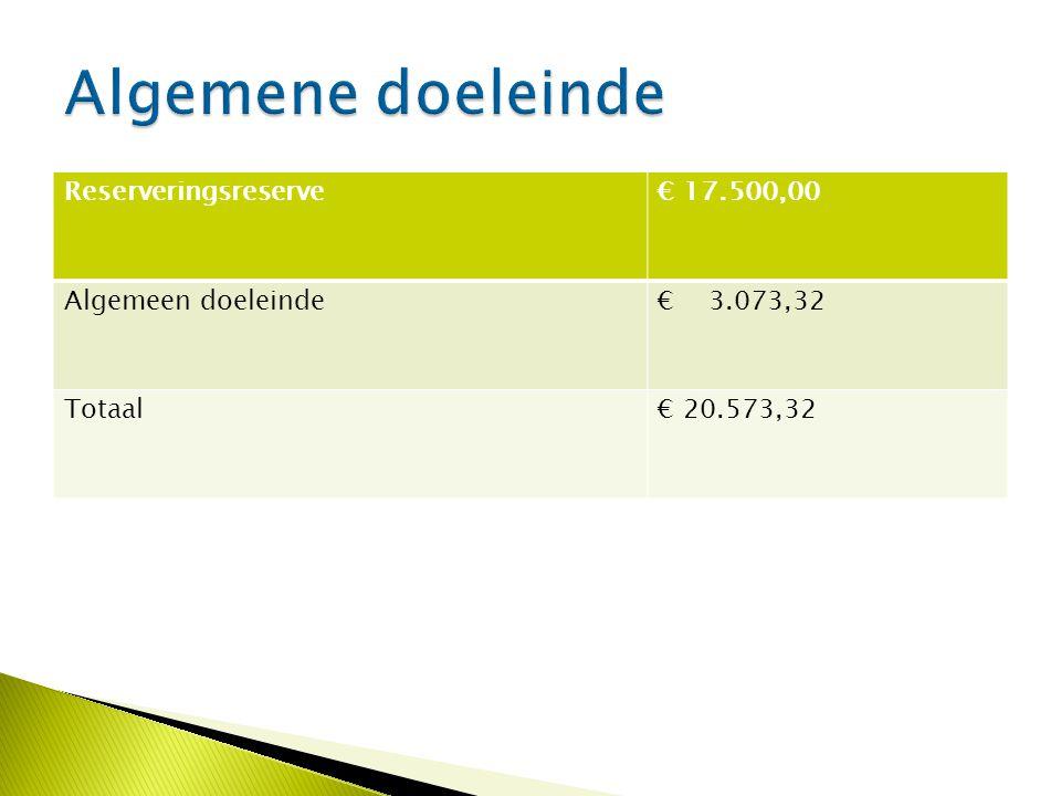 Reserveringsreserve€ 17.500,00 Algemeen doeleinde€ 3.073,32 Totaal€ 20.573,32