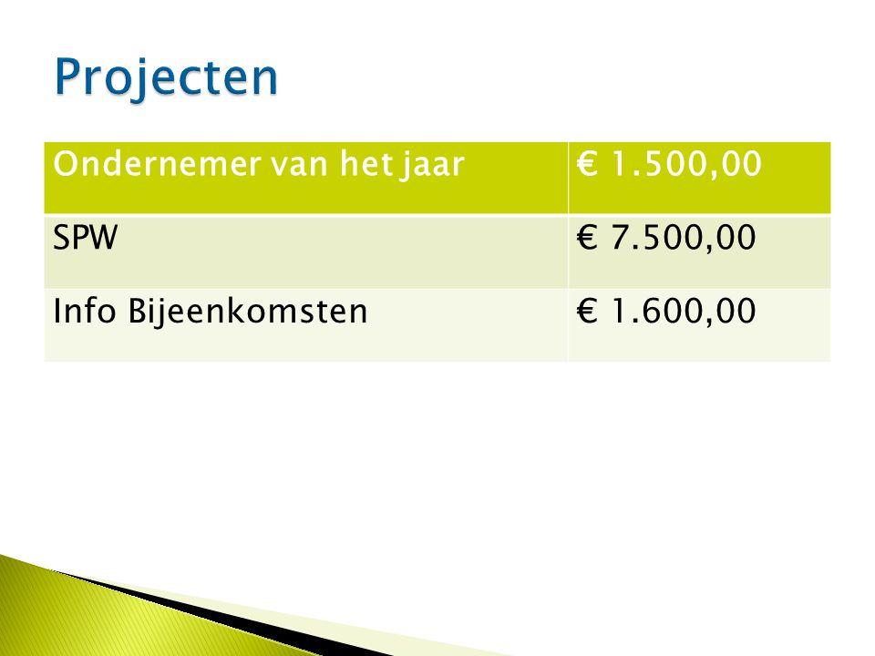 Ondernemer van het jaar€ 1.500,00 SPW€ 7.500,00 Info Bijeenkomsten€ 1.600,00