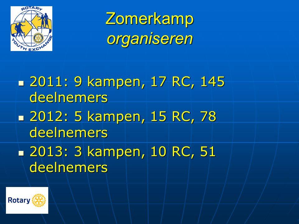 Zomerkamp organiseren  2011: 9 kampen, 17 RC, 145 deelnemers  2012: 5 kampen, 15 RC, 78 deelnemers  2013: 3 kampen, 10 RC, 51 deelnemers