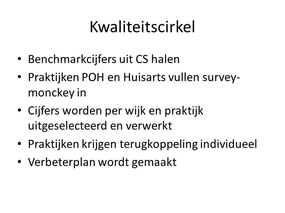 Kwaliteitscirkel • Benchmarkcijfers uit CS halen • Praktijken POH en Huisarts vullen survey- monckey in • Cijfers worden per wijk en praktijk uitgesel