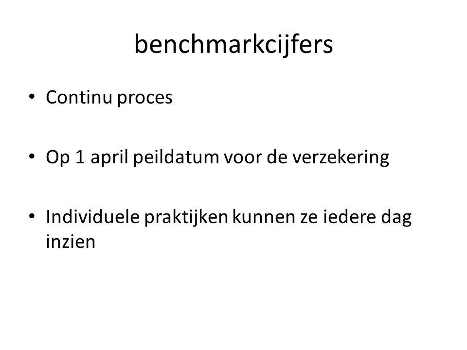 benchmarkcijfers • Continu proces • Op 1 april peildatum voor de verzekering • Individuele praktijken kunnen ze iedere dag inzien