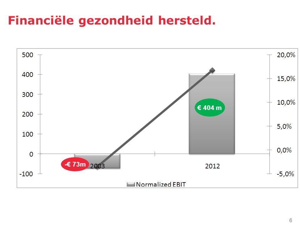 Ook de kwaliteit… 2002…2012 Global+ 80%95,3% % van de zendingen 'op tijd '