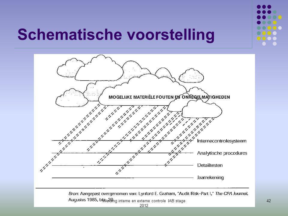Schematische voorstelling 42Inleiding interne en externe controle IAB stage 2012
