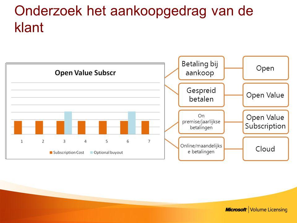 Onderzoek het aankoopgedrag van de klant Aankoopgedrag Kopen Open Gespreid betalen Open Value Huren On premise/jaarlijkse betalingen Open Value Subscription Online/maandelijks e betalingen Cloud Betaling bij aankoop
