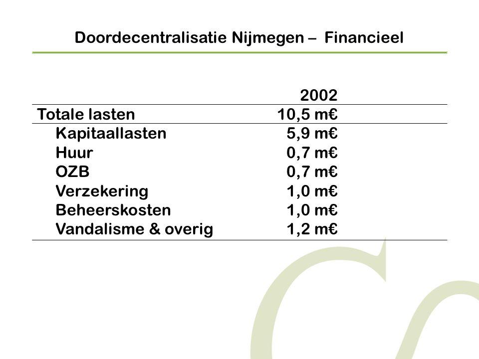 Doordecentralisatie Nijmegen – Financieel 2002 Totale lasten10,5 m€ Kapitaallasten5,9 m€ Huur0,7 m€ OZB0,7 m€ Verzekering1,0 m€ Beheerskosten1,0 m€ Vandalisme & overig1,2 m€