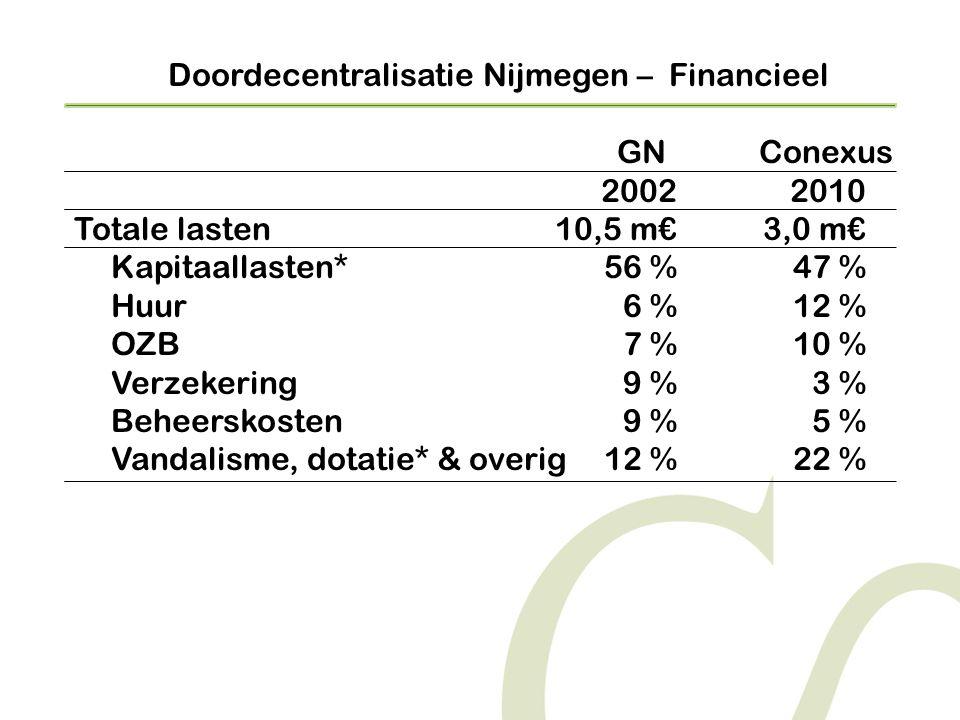 Doordecentralisatie Nijmegen – Financieel GNConexus 20022010 Totale lasten10,5 m€3,0 m€ Kapitaallasten*56 %47 % Huur6 %12 % OZB7 %10 % Verzekering9 %3 % Beheerskosten 9 %5 % Vandalisme, dotatie* & overig12 %22 %