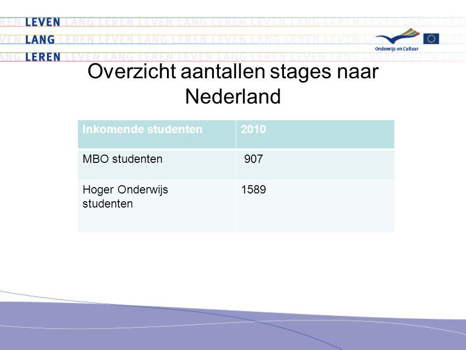 Overzicht aantallen stages naar Nederland Inkomende studenten2010 MBO studenten 907 Hoger Onderwijs studenten 1589