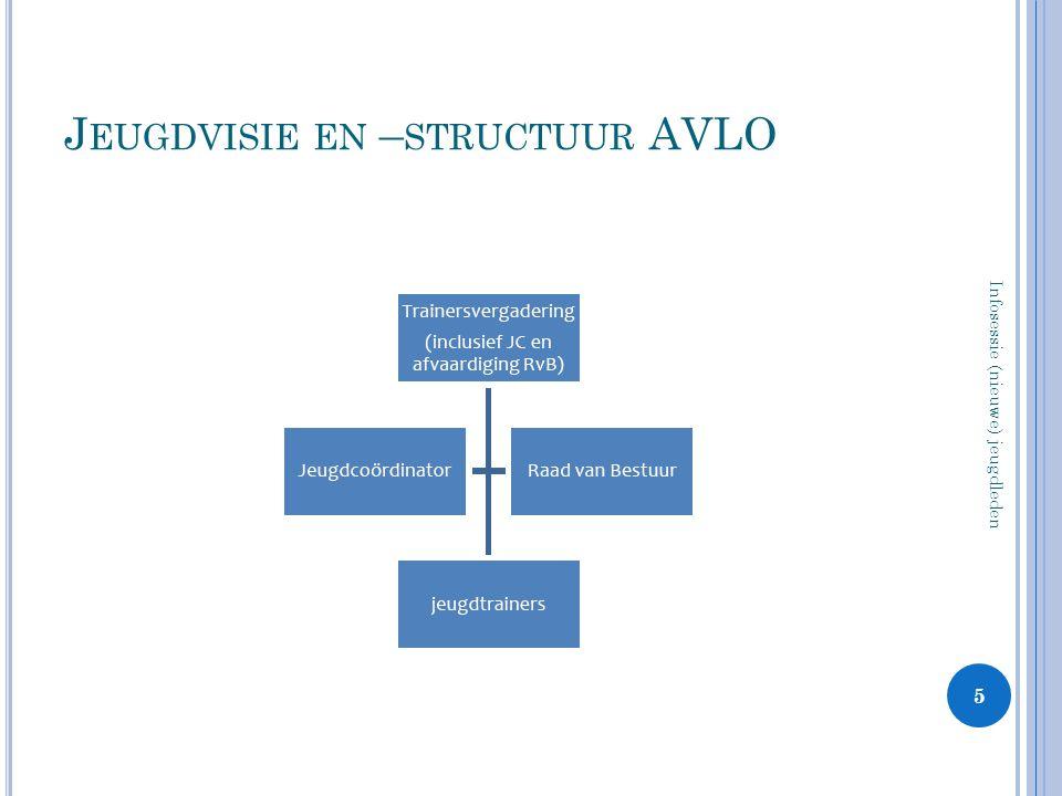 J EUGDVISIE EN – STRUCTUUR AVLO 5 Infosessie (nieuwe) jeugdleden